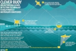 Clever Buoy – A New Shark Detection Technology to Protect Australia's Coastlines
