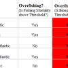 Status of U.S. Shark Stocks in 2013