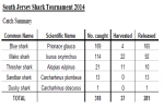 Results of the 2014 South Jersey Shark Tournament