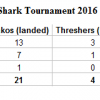 Results of the 2016 Bahia Marina Mako Mania Tournament