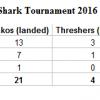 Results of the 2016 Bahia Marina Mako Mania Tournament