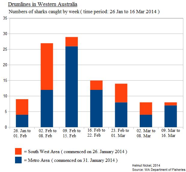 Western australia statistics